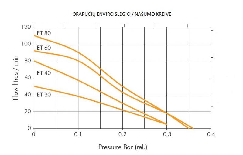 ENVIRO ET-60 Membraninė orapūtė